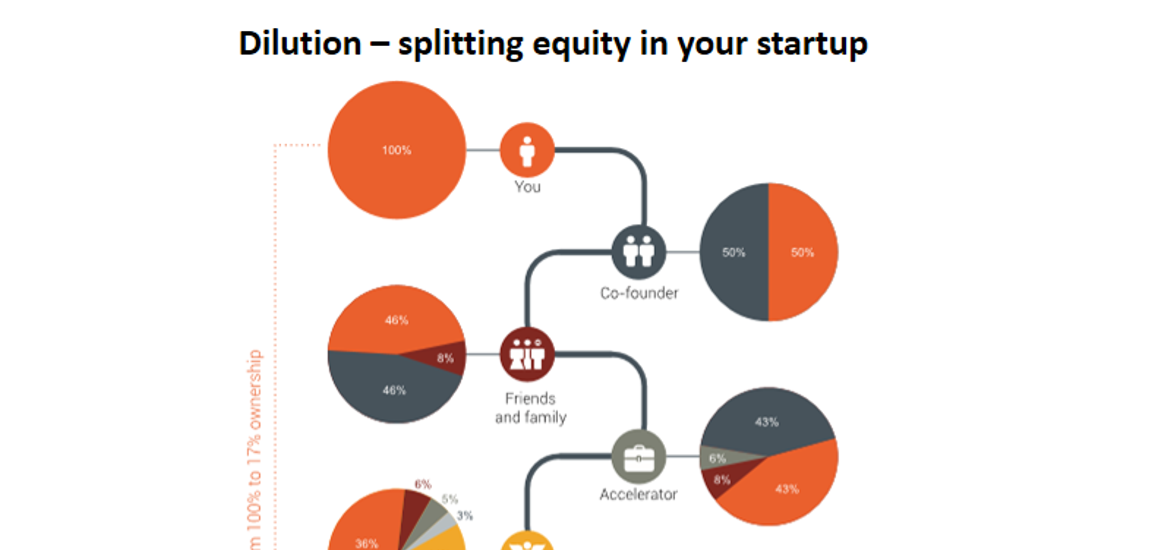 negotiating equity splits at updown What every founder needs to know about equity that founder equity should never be evenly split because it can the terms you negotiate.
