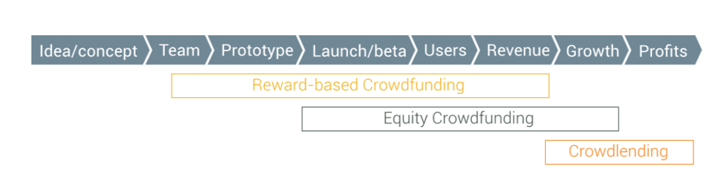 Introduction to crowdfunding for startups – Startup Funding Book